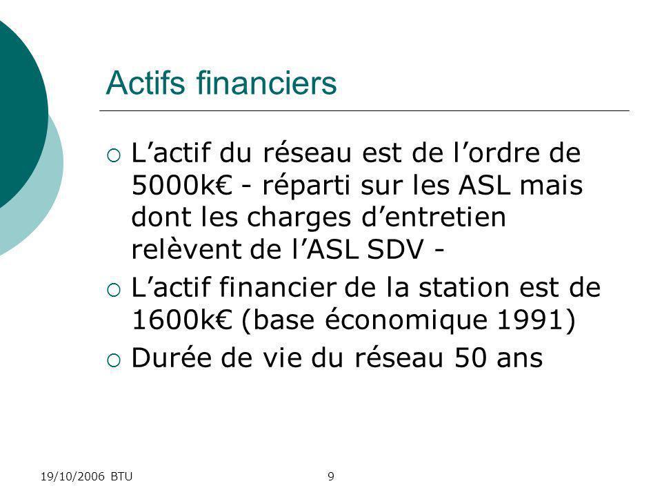19/10/2006 BTU10 Surtaxe et son usage Une surtaxe sur le prix de leau a été instituée en 1994 Collecte par VEOLIA pour le compte de lASL SDV.