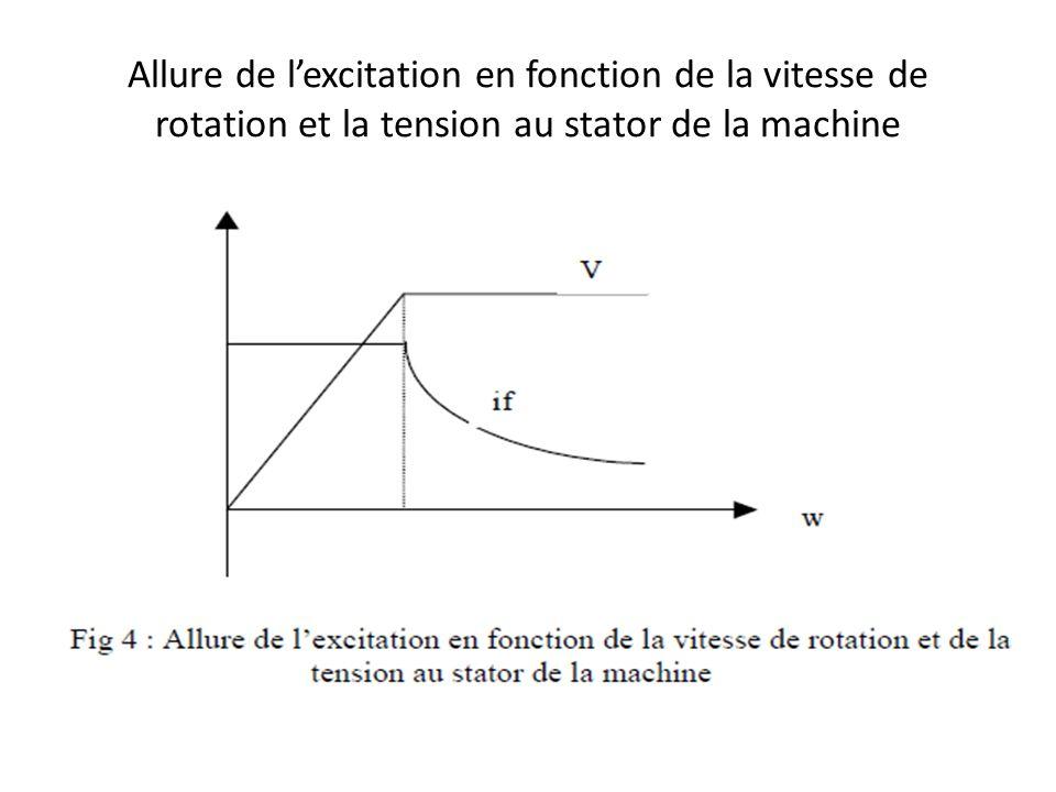 Allure de lexcitation en fonction de la vitesse de rotation et la tension au stator de la machine