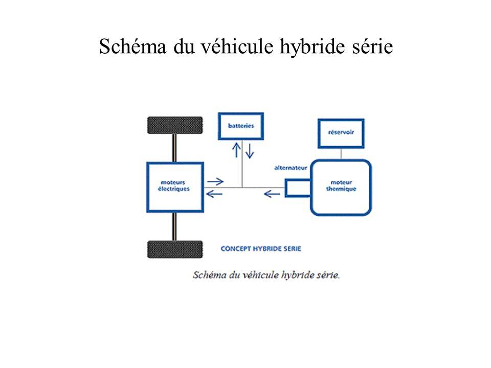 Schéma du véhicule hybride série