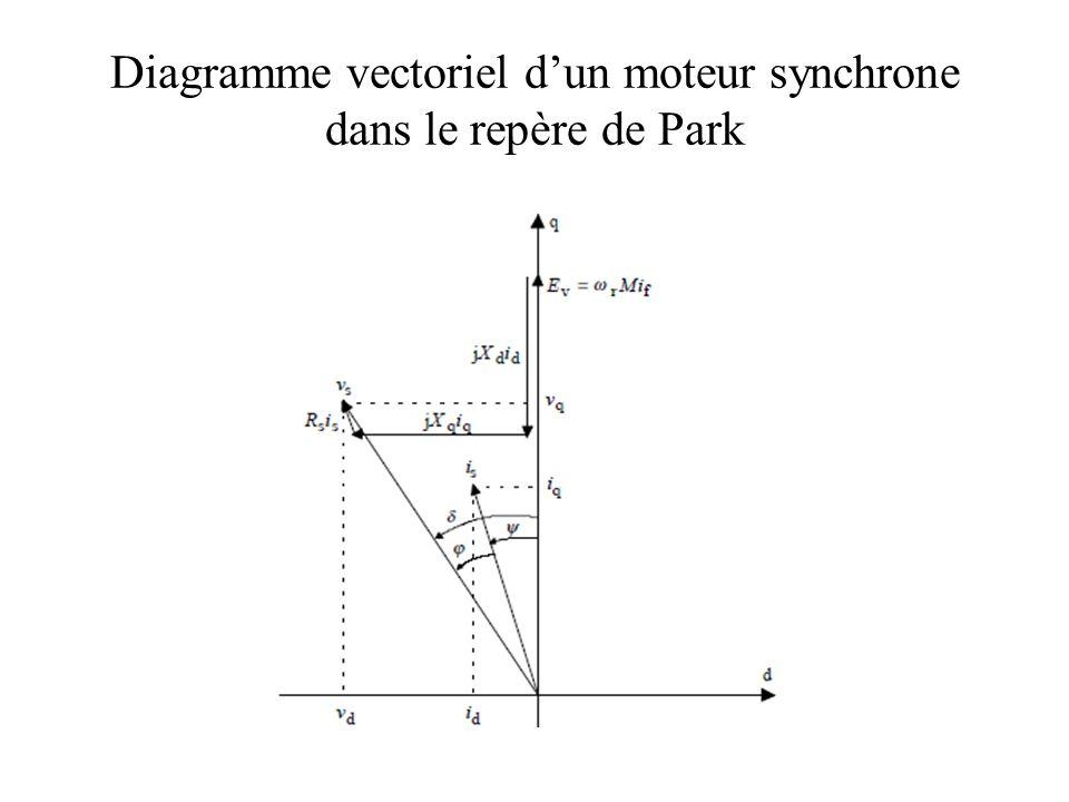 Diagramme vectoriel dun moteur synchrone dans le repère de Park