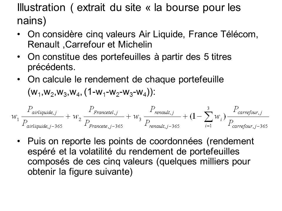 Illustration ( extrait du site « la bourse pour les nains) On considère cinq valeurs Air Liquide, France Télécom, Renault,Carrefour et Michelin On con
