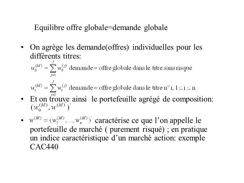 Equilibre offre globale=demande globale On agrège les demande(offres) individuelles pour les différents titres: Et on trouve ainsi le portefeuille agr
