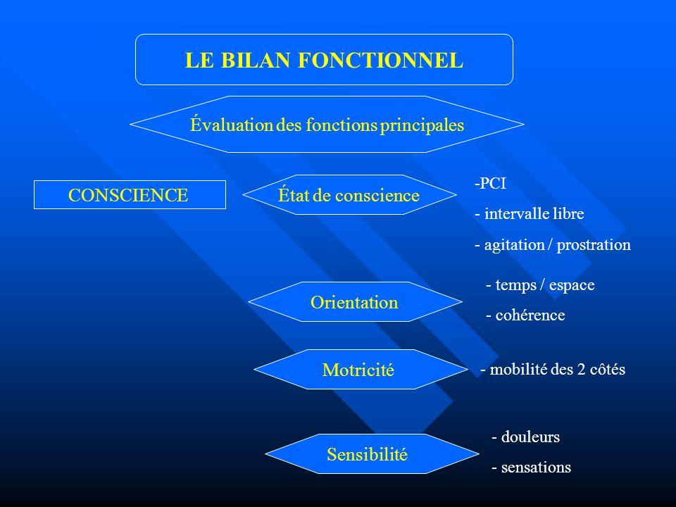LE BILAN FONCTIONNEL CONSCIENCE Évaluation des fonctions principales État de conscience -PCI - intervalle libre - agitation / prostration Orientation