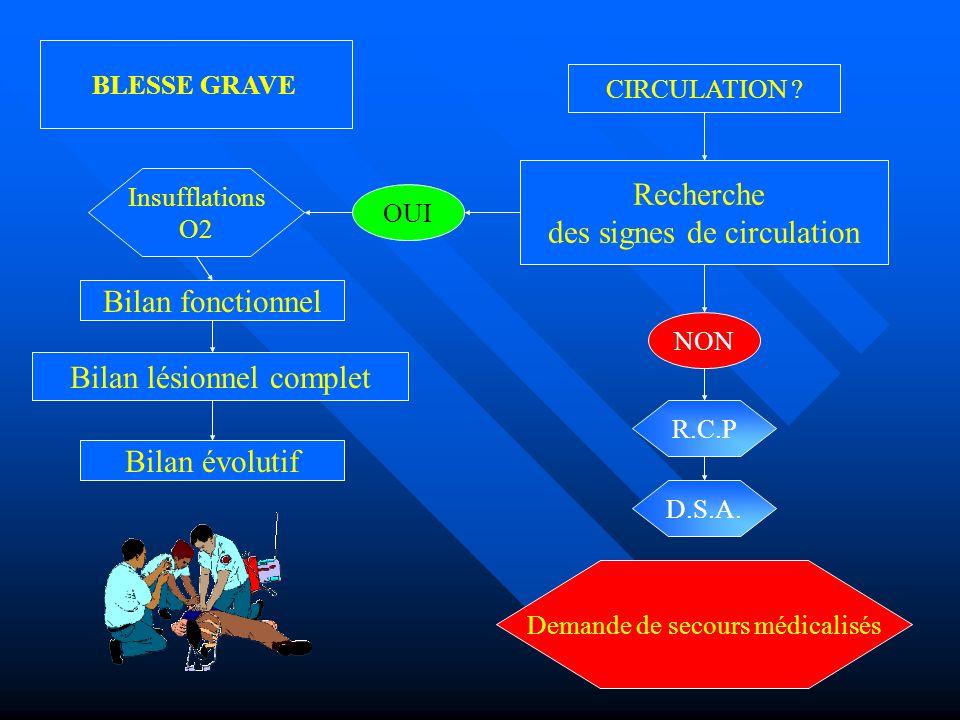 CIRCULATION ? OUI NON R.C.P D.S.A. BLESSE GRAVE Insufflations O2 Recherche des signes de circulation Demande de secours médicalisés Bilan fonctionnel