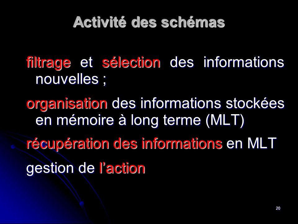 20 Activité des schémas filtrage et sélection des informations nouvelles ; organisation des informations stockées en mémoire à long terme (MLT) récupé
