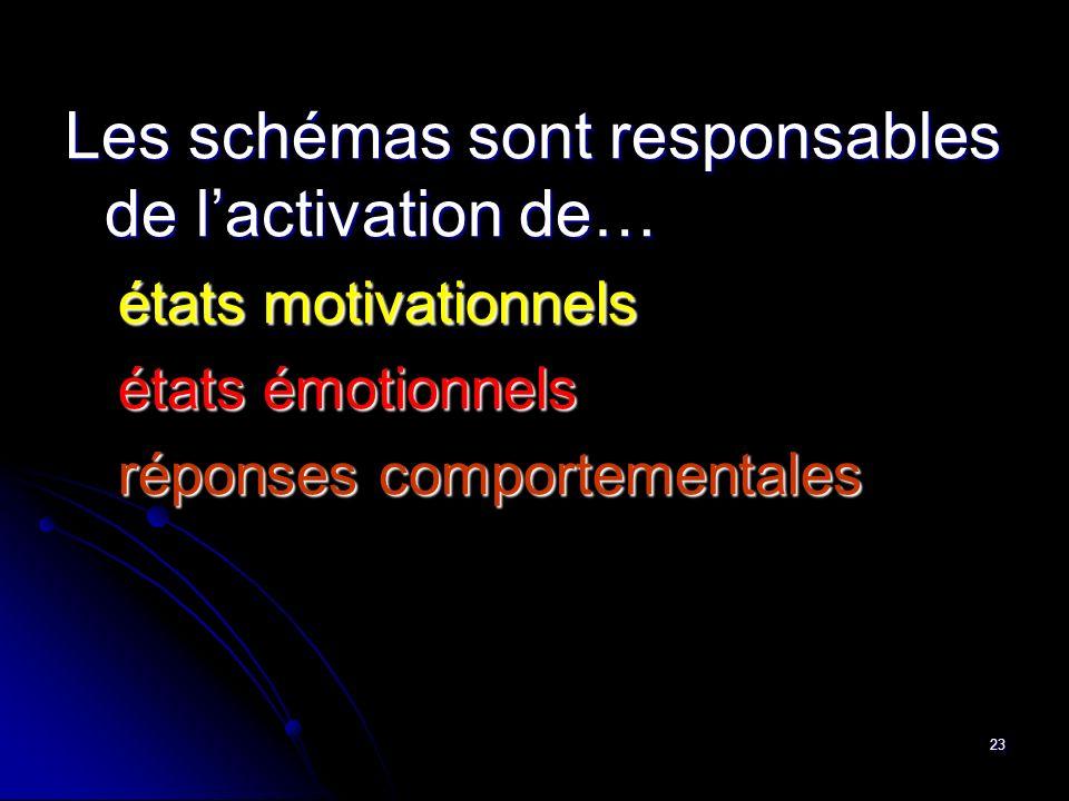 23 Les schémas sont responsables de lactivation de… états motivationnels états émotionnels réponses comportementales