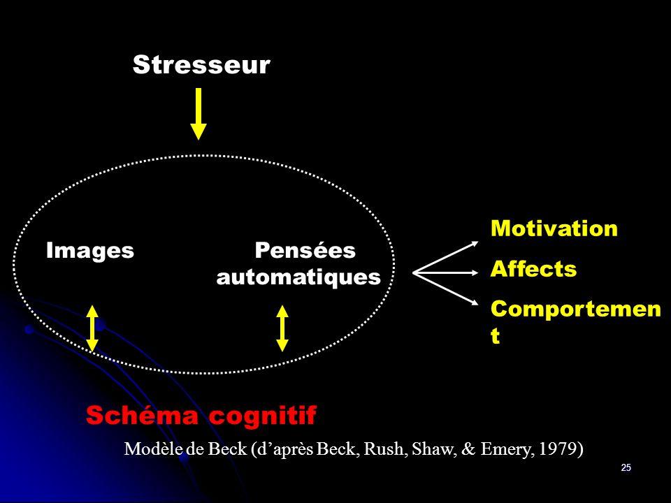 25 Stresseur Images Pensées automatiques Schéma cognitif Motivation Affects Comportemen t Modèle de Beck (daprès Beck, Rush, Shaw, & Emery, 1979)