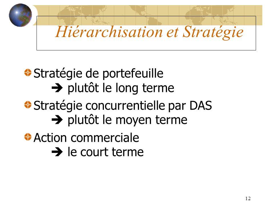 12 Hiérarchisation et Stratégie Stratégie de portefeuille plutôt le long terme Stratégie concurrentielle par DAS plutôt le moyen terme Action commerci