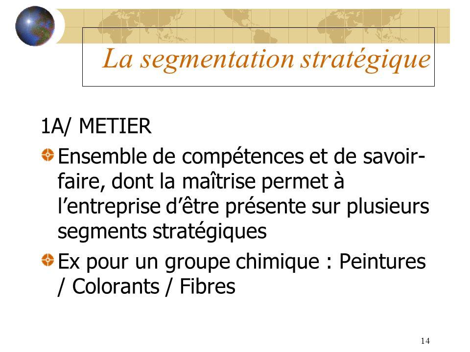 14 La segmentation stratégique 1A/ METIER Ensemble de compétences et de savoir- faire, dont la maîtrise permet à lentreprise dêtre présente sur plusie