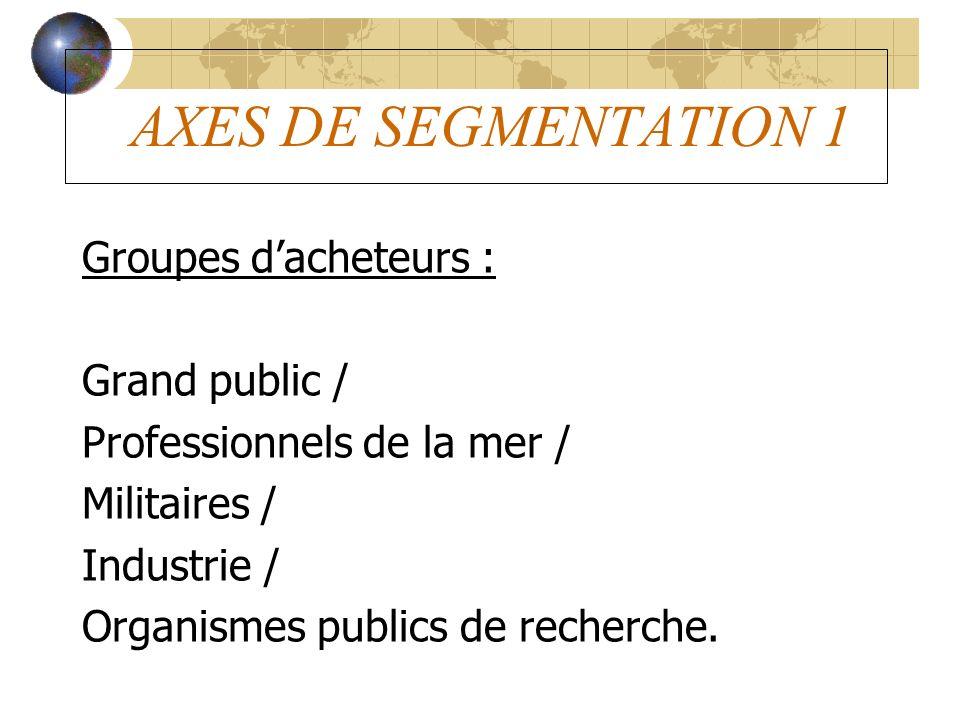 AXES DE SEGMENTATION 1 Groupes dacheteurs : Grand public / Professionnels de la mer / Militaires / Industrie / Organismes publics de recherche.
