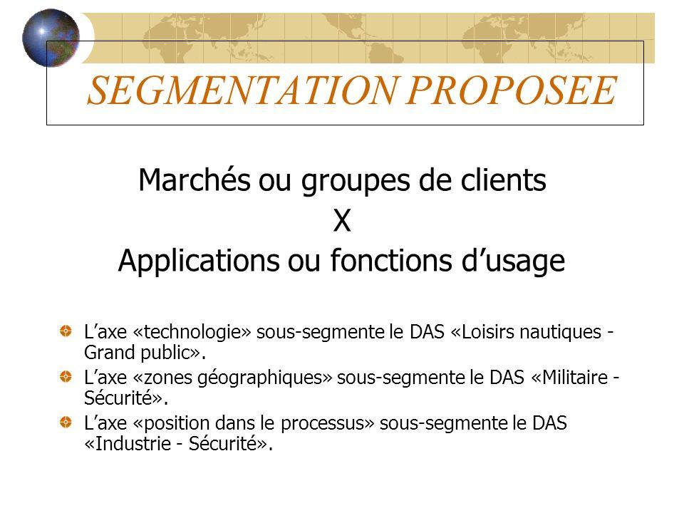 SEGMENTATION PROPOSEE Marchés ou groupes de clients X Applications ou fonctions dusage Laxe «technologie» sous-segmente le DAS «Loisirs nautiques - Gr