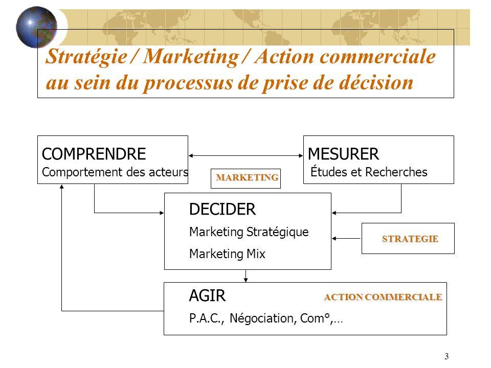 3 Stratégie / Marketing / Action commerciale au sein du processus de prise de décision COMPRENDRE MESURER Comportement des acteurs Études et Recherche