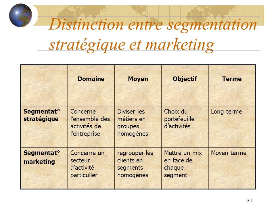 31 Distinction entre segmentation stratégique et marketing DomaineMoyenObjectifTerme Segmentat° stratégique Concerne lensemble des activités de lentre