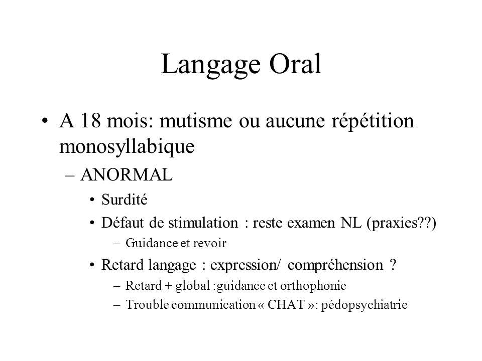 Langage Oral A 18 mois: mutisme ou aucune répétition monosyllabique –ANORMAL Surdité Défaut de stimulation : reste examen NL (praxies??) –Guidance et