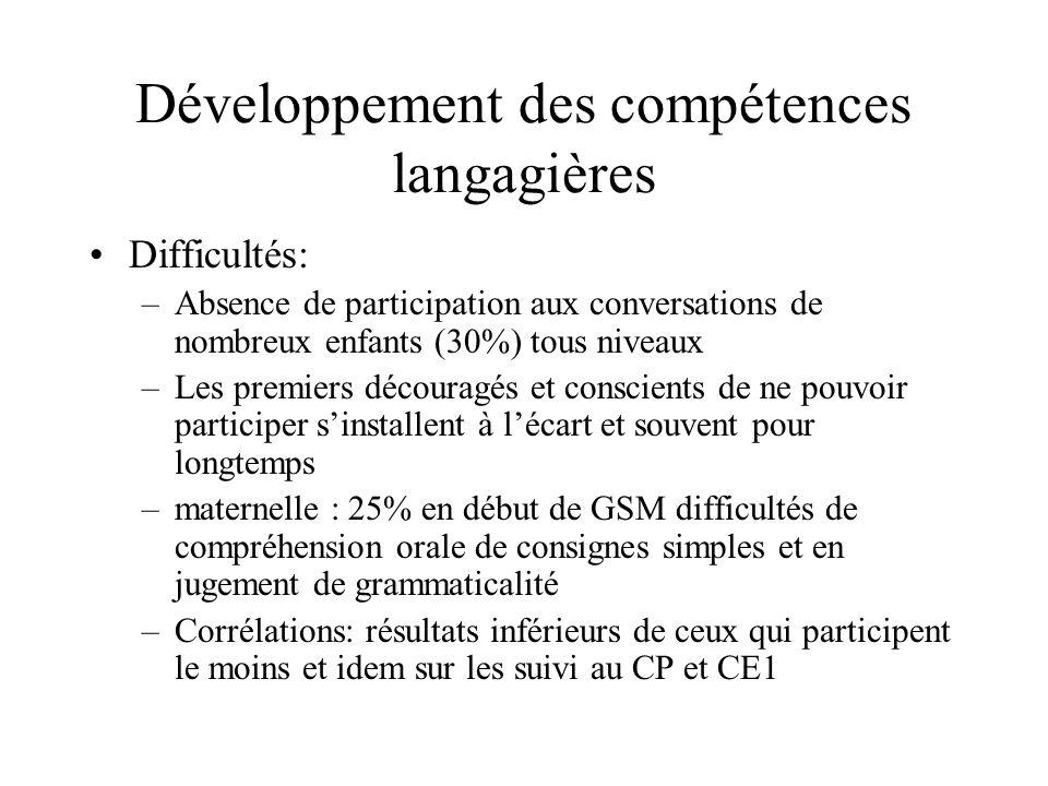 Développement des compétences langagières Difficultés: –Absence de participation aux conversations de nombreux enfants (30%) tous niveaux –Les premier