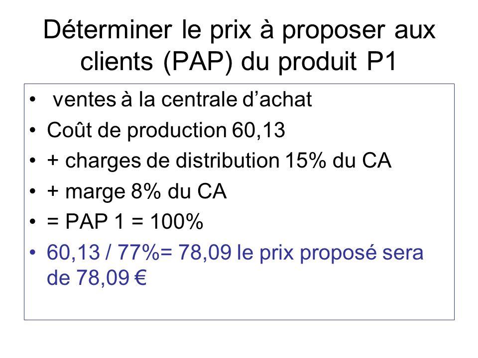Déterminer le prix à proposer aux clients (PAP) du produit P1 ventes à la centrale dachat Coût de production 60,13 + charges de distribution 15% du CA