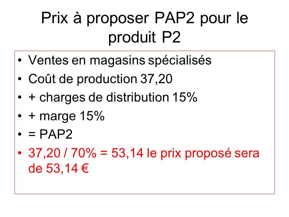 Prix à proposer PAP2 pour le produit P2 Ventes en magasins spécialisés Coût de production 37,20 + charges de distribution 15% + marge 15% = PAP2 37,20