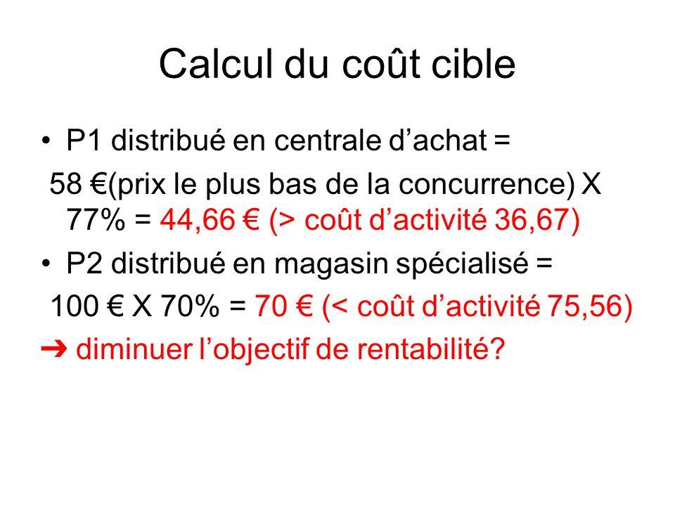 Calcul du coût cible P1 distribué en centrale dachat = 58 (prix le plus bas de la concurrence) X 77% = 44,66 (> coût dactivité 36,67) P2 distribué en