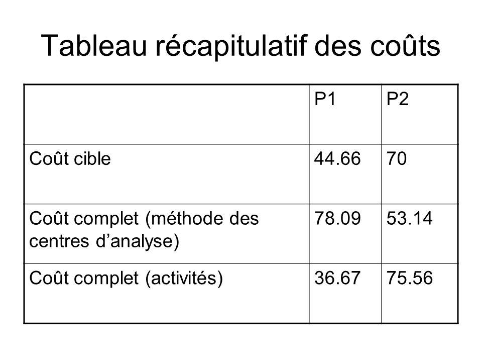 Tableau récapitulatif des coûts P1P2 Coût cible44.6670 Coût complet (méthode des centres danalyse) 78.0953.14 Coût complet (activités)36.6775.56
