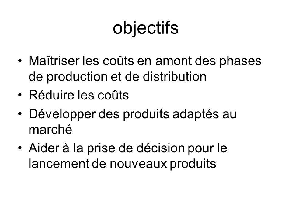 objectifs Maîtriser les coûts en amont des phases de production et de distribution Réduire les coûts Développer des produits adaptés au marché Aider à