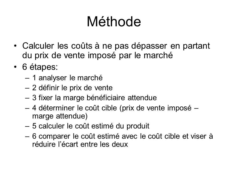 Méthode Calculer les coûts à ne pas dépasser en partant du prix de vente imposé par le marché 6 étapes: –1 analyser le marché –2 définir le prix de ve