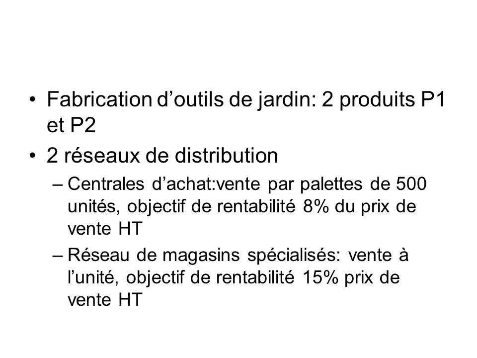 Fabrication doutils de jardin: 2 produits P1 et P2 2 réseaux de distribution –Centrales dachat:vente par palettes de 500 unités, objectif de rentabili