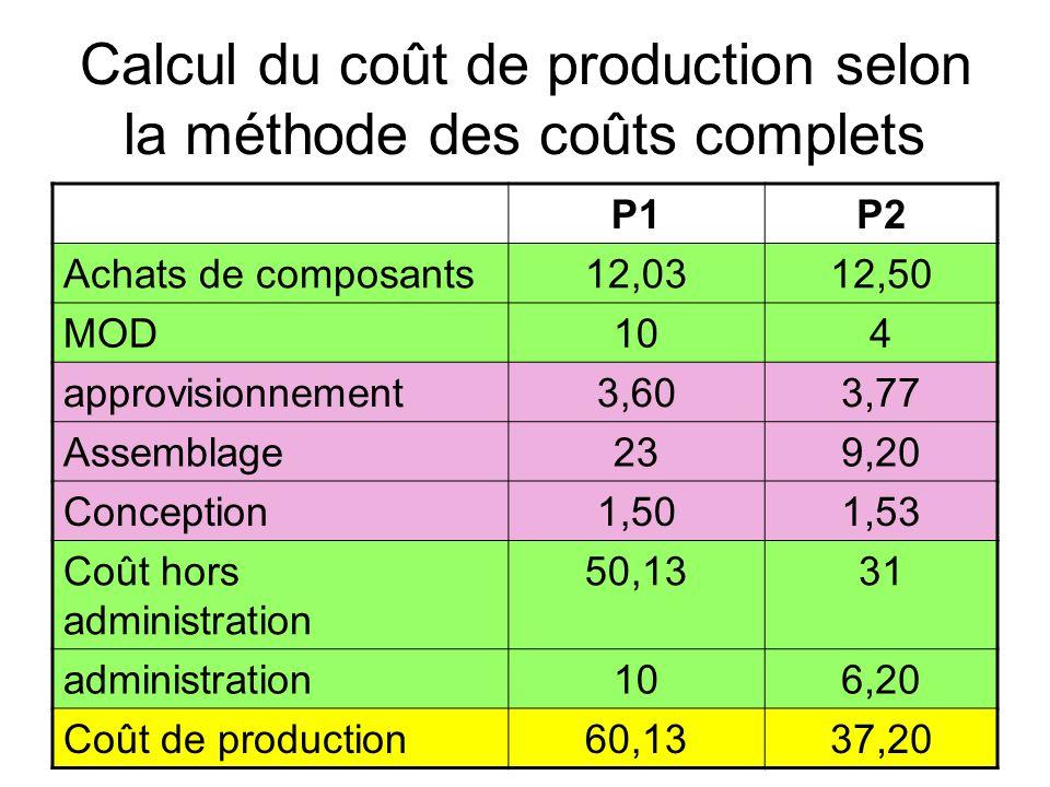 Calcul du coût de production selon la méthode des coûts complets P1P2 Achats de composants12,0312,50 MOD104 approvisionnement3,603,77 Assemblage239,20