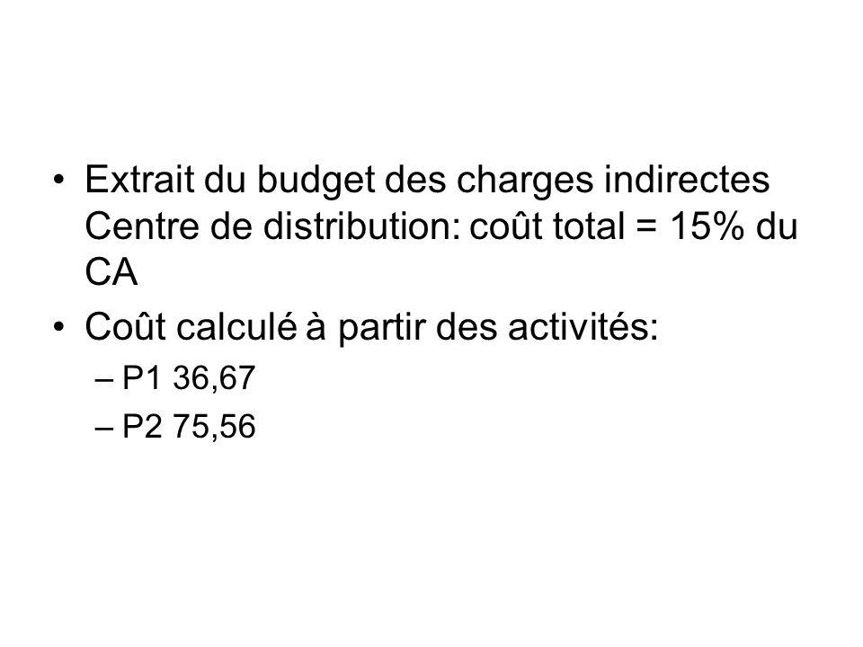 Extrait du budget des charges indirectes Centre de distribution: coût total = 15% du CA Coût calculé à partir des activités: –P1 36,67 –P2 75,56
