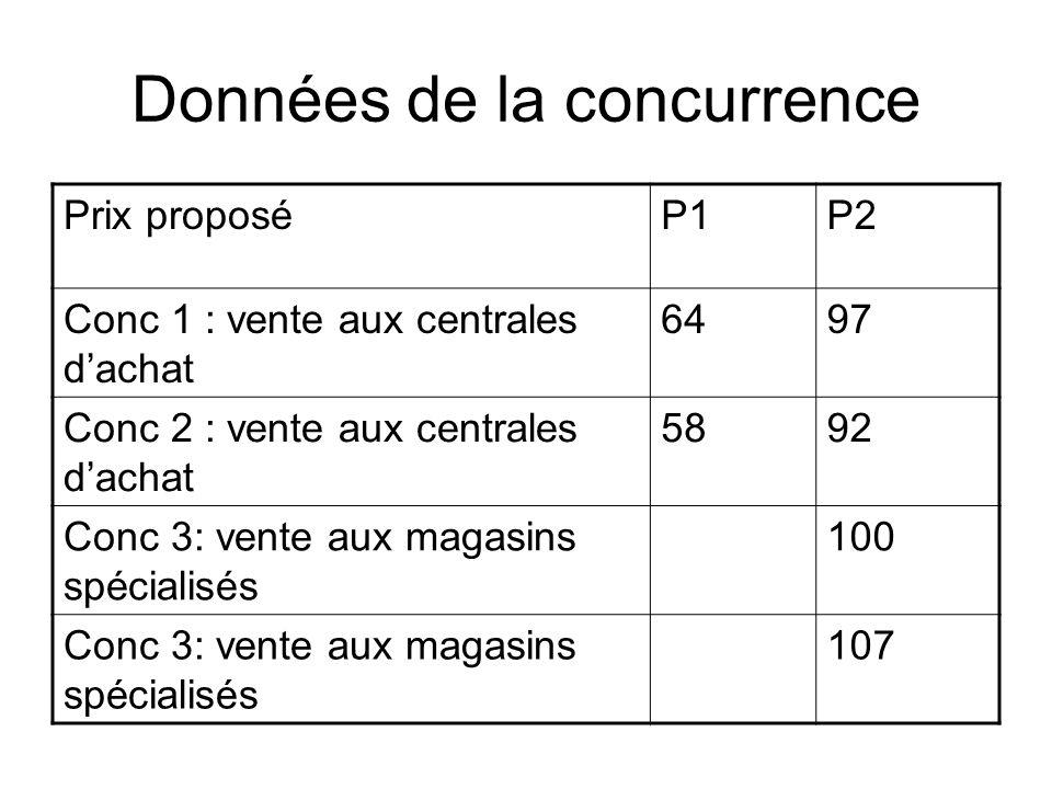 Données de la concurrence Prix proposéP1P2 Conc 1 : vente aux centrales dachat 6497 Conc 2 : vente aux centrales dachat 5892 Conc 3: vente aux magasin