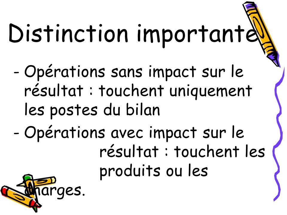 Distinction importante -Opérations sans impact sur le résultat : touchent uniquement les postes du bilan -Opérations avec impact sur le résultat : tou