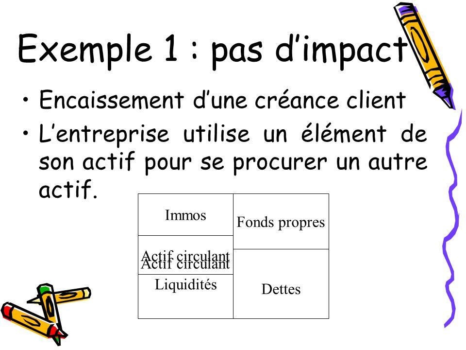 Exemple 1 : pas dimpact Encaissement dune créance client Lentreprise utilise un élément de son actif pour se procurer un autre actif. Immos Actif circ