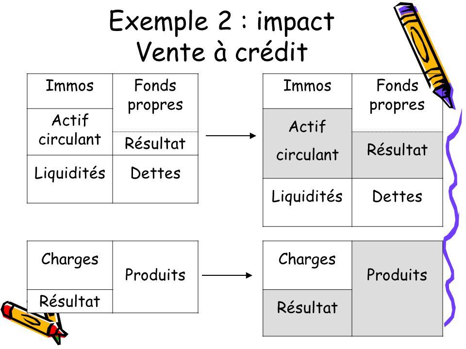 ImmosFonds propres ImmosFonds propres Actif circulant Résultat LiquiditésDettes LiquiditésDettes Charges Produits Charges Produits Résultat Exemple 2
