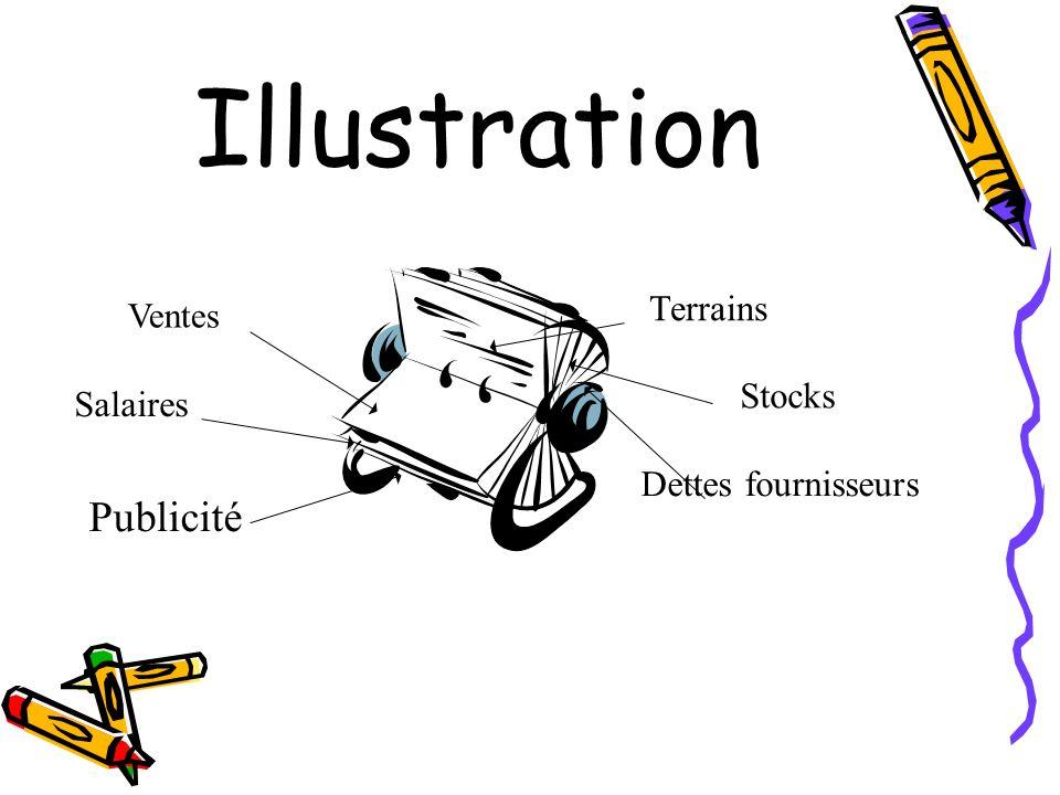 Illustration Terrains Stocks Dettes fournisseurs Ventes Salaires Publicité