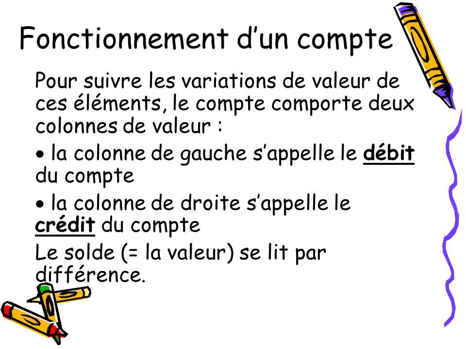 Fonctionnement dun compte Pour suivre les variations de valeur de ces éléments, le compte comporte deux colonnes de valeur : la colonne de gauche sapp
