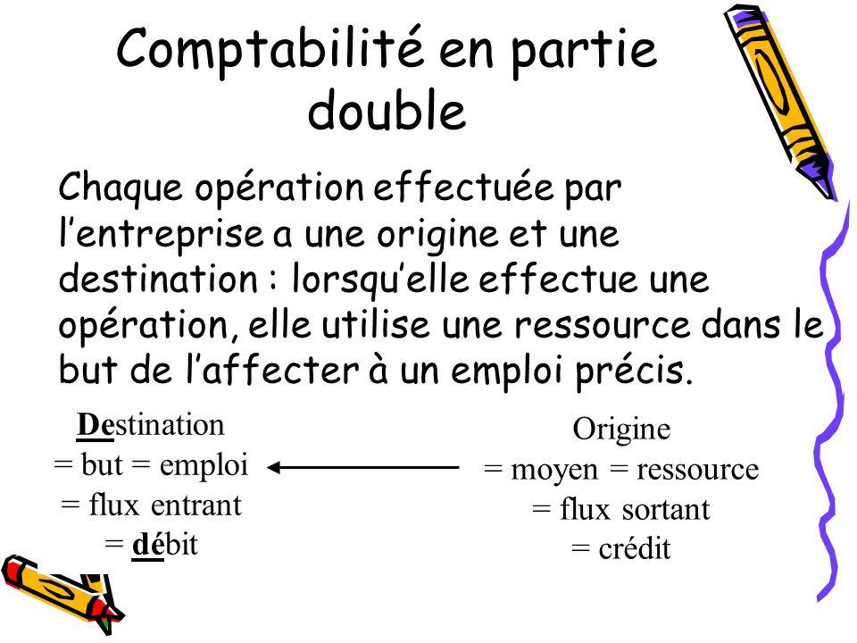 Comptabilité en partie double Chaque opération effectuée par lentreprise a une origine et une destination : lorsquelle effectue une opération, elle ut