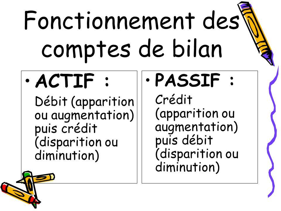 Fonctionnement des comptes de bilan ACTIF : Débit (apparition ou augmentation) puis crédit (disparition ou diminution) PASSIF : Crédit (apparition ou