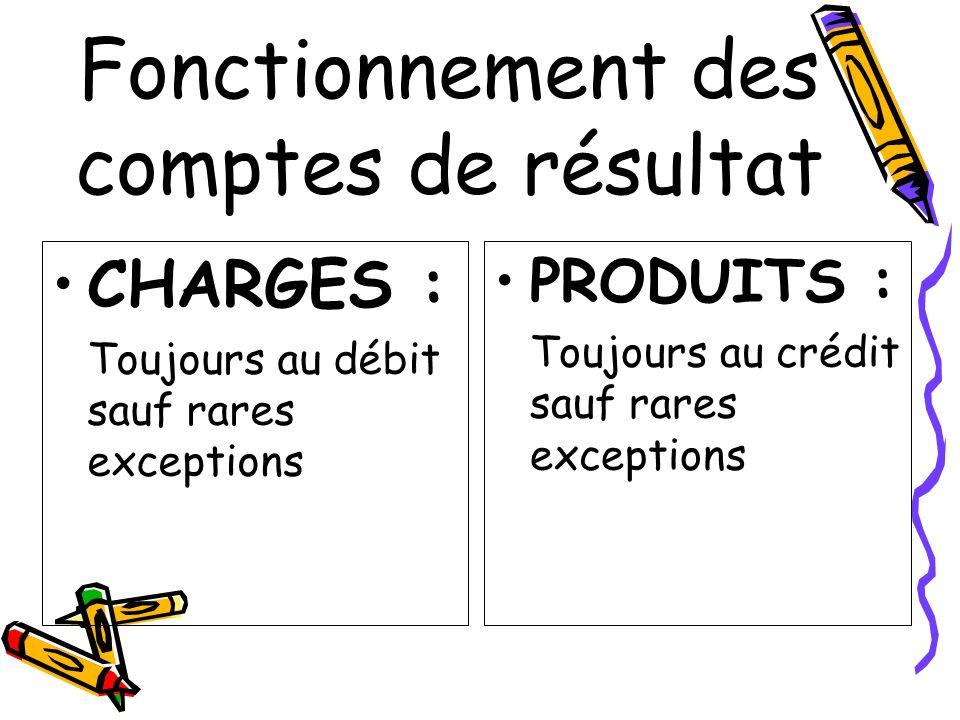 Fonctionnement des comptes de résultat CHARGES : Toujours au débit sauf rares exceptions PRODUITS : Toujours au crédit sauf rares exceptions