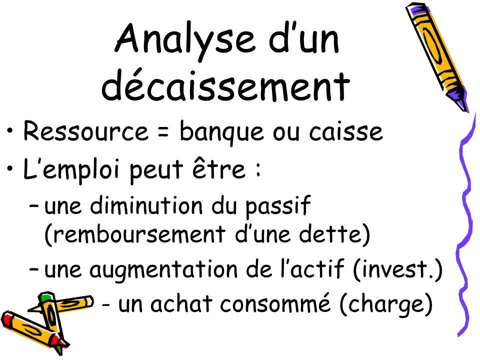 Analyse dun décaissement Ressource = banque ou caisse Lemploi peut être : –une diminution du passif (remboursement dune dette) –une augmentation de la