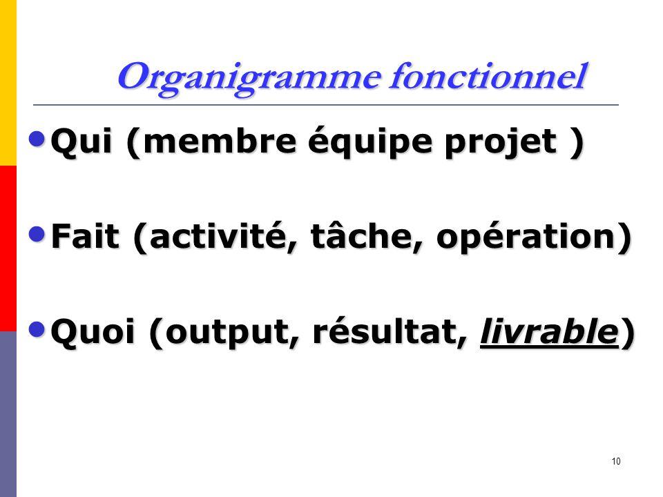 10 Organigramme fonctionnel Qui (membre équipe projet ) Qui (membre équipe projet ) Fait (activité, tâche, opération) Fait (activité, tâche, opération