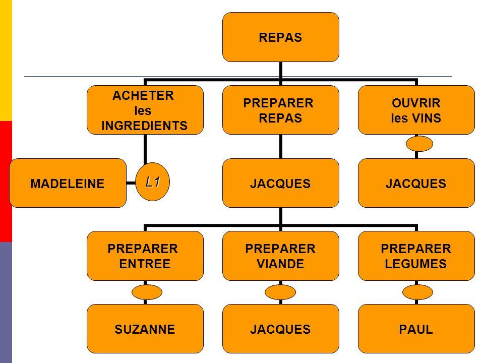 11 REPAS ACHETER les INGREDIENTS MADELEINE PREPARER REPAS JACQUES PREPARER ENTREE SUZANNE PREPARER VIANDE JACQUES PREPARER LEGUMES PAUL OUVRIR les VIN