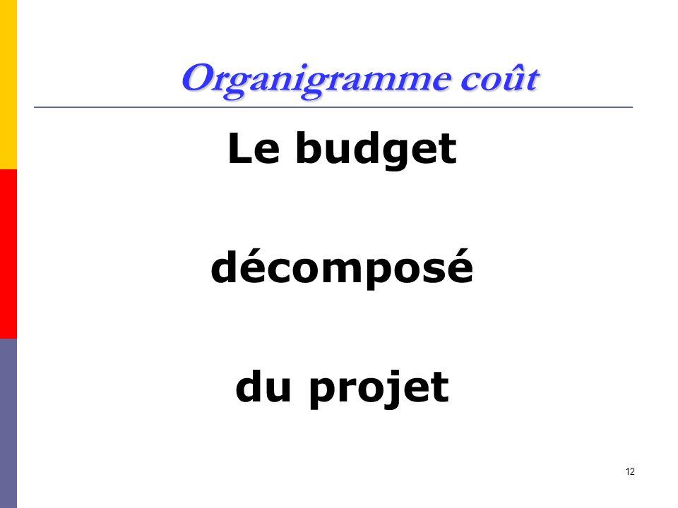 12 Organigramme coût Le budget décomposé du projet