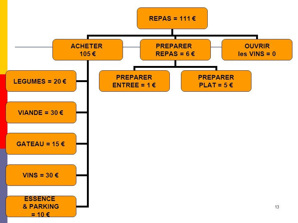 13 REPAS = 111 ACHETER 105 LEGUMES = 20 VIANDE = 30 GATEAU = 15 VINS = 30 ESSENCE & PARKING = 10 PREPARER REPAS = 6 PREPARER ENTREE = 1 PREPARER PLAT