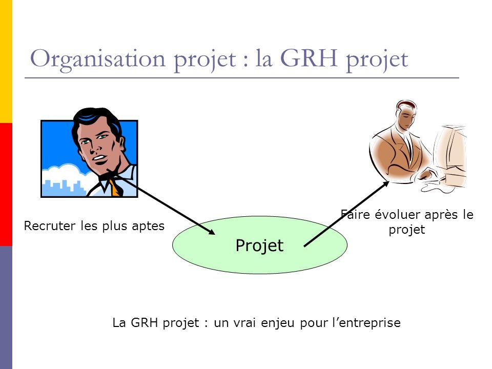 Organisation projet : la GRH projet Projet Recruter les plus aptes Faire évoluer après le projet La GRH projet : un vrai enjeu pour lentreprise