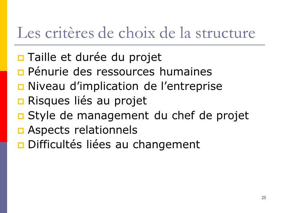 25 Les critères de choix de la structure Taille et durée du projet Pénurie des ressources humaines Niveau dimplication de lentreprise Risques liés au