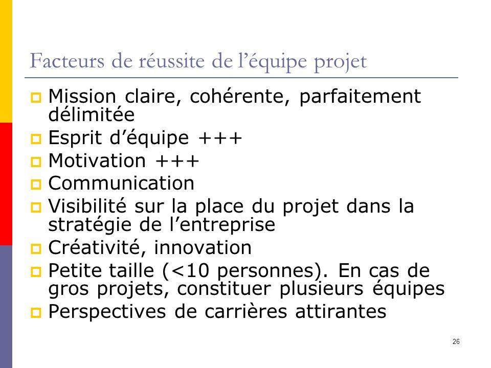 26 Facteurs de réussite de léquipe projet Mission claire, cohérente, parfaitement délimitée Esprit déquipe +++ Motivation +++ Communication Visibilité