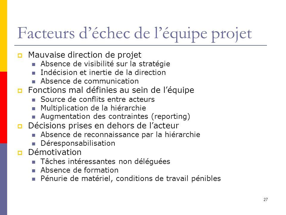 27 Facteurs déchec de léquipe projet Mauvaise direction de projet Absence de visibilité sur la stratégie Indécision et inertie de la direction Absence