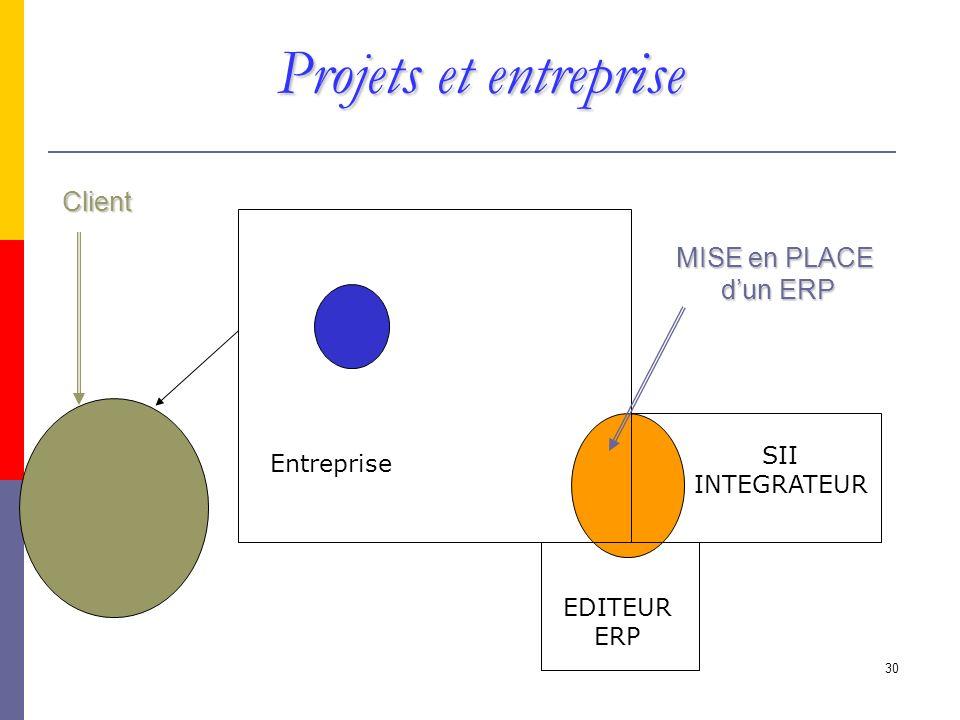 30 MISE en PLACE dun ERP Entreprise SII INTEGRATEUR Client EDITEUR ERP Projets et entreprise