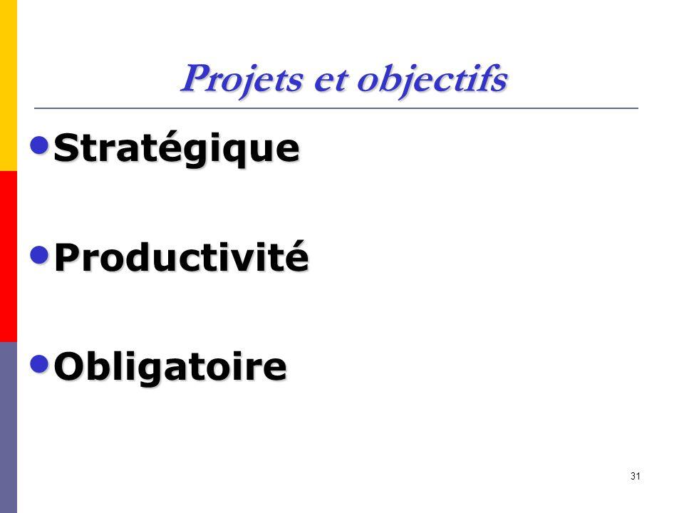 31 Projets et objectifs Stratégique Stratégique Productivité Productivité Obligatoire Obligatoire