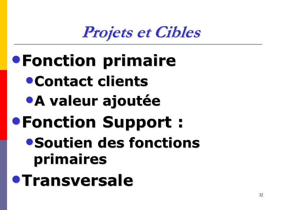32 Projets et Cibles Fonction primaire Fonction primaire Contact clients Contact clients A valeur ajoutée A valeur ajoutée Fonction Support : Fonction