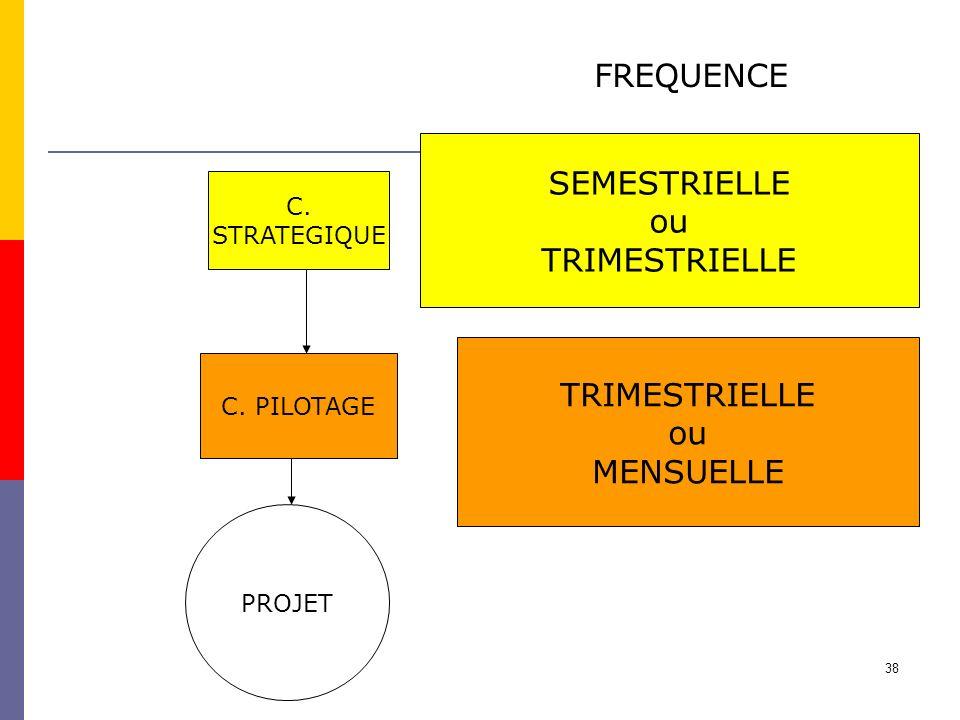 38 PROJET C. PILOTAGE C. STRATEGIQUE FREQUENCE SEMESTRIELLE ou TRIMESTRIELLE ou MENSUELLE